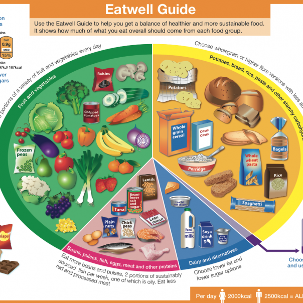 Eatwell Guide fruit vegetables 5-a-day